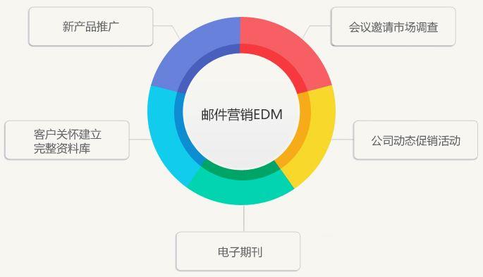 什么是EDM营销,EDM邮件营销的3大核心技巧